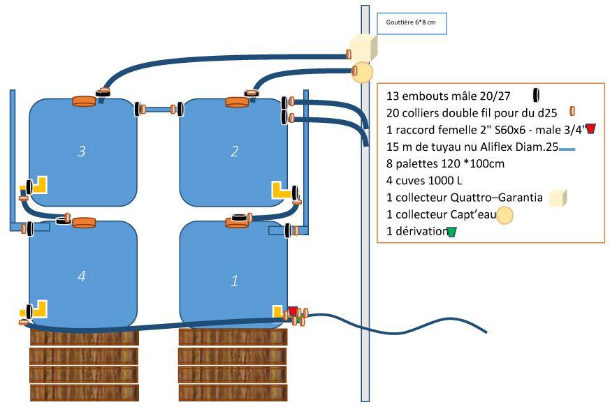Un Système De Récupération Des Eaux De Pluie Par Cuve Aérienne